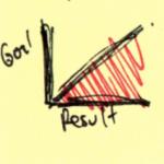Goals Raise Productivity
