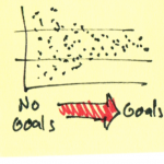 Goals Reduce Variability